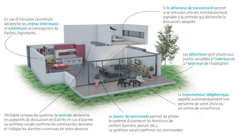 protection vol maison trendy credit mutuel alarme cr dit mutuel rhin jura bartenheim with. Black Bedroom Furniture Sets. Home Design Ideas